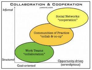 Jarche_Collaboration_Cooperation