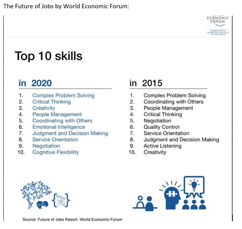 Top10_skills_WEF